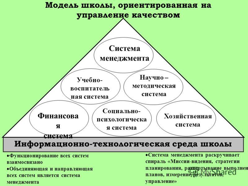 Функционирование всех систем взаимосвязано Объединяющая и направляющая всех систем является система менеджмента Информационно-технологическая среда школы Система менеджмента раскручивает спираль «Миссии-видения, стратегии планирования, развертывание