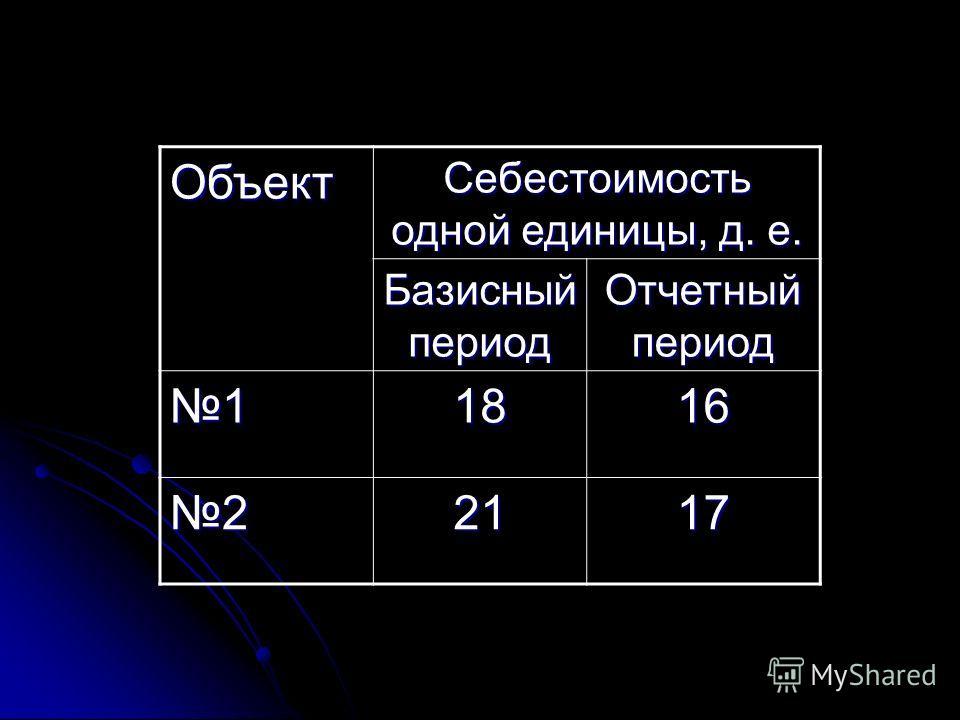 Объект Изготовлено продукции, тыс. шт. Базисный период Отчетны й период 1250320 2300500
