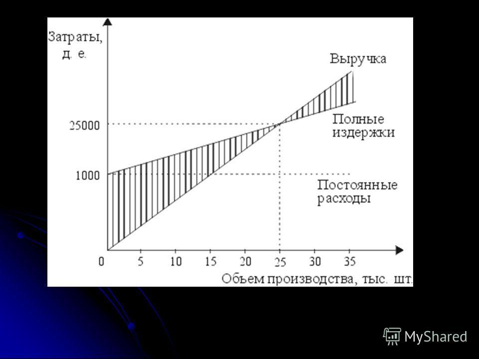 Таким образом, реализовав 25000 тыс. изделий на сумму 2500 тыс. руб., предприятие полностью покроет свои затраты (см. рис. 2).