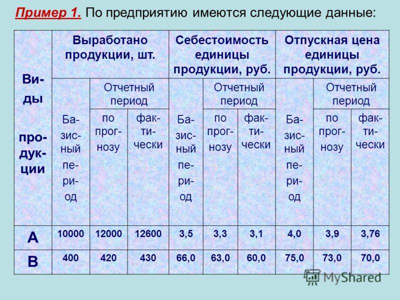 Пример 1. По предприятию имеются следующие данные: Ви- ды про- дук- ции Выработано продукции, шт. Себестоимость единицы продукции, руб. Отпускная цена единицы продукции, руб. Ба- зис- ный пе- ри- од Отчетный период Ба- зис- ный пе- ри- од Отчетный пе