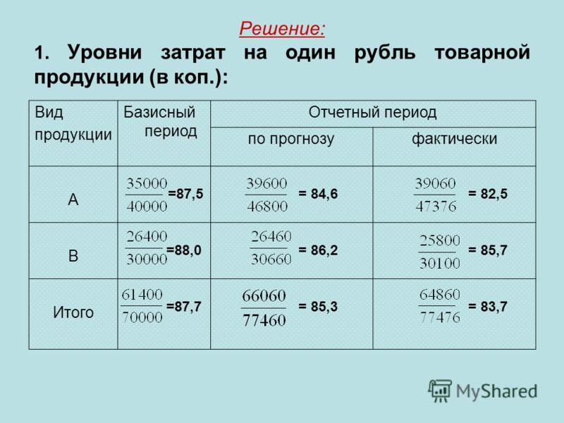 Решение: 1. Уровни затрат на один рубль товарной продукции (в коп.): Вид продукции Базисный период Отчетный период по прогнозуфактически А =87,5 = 84,6 = 82,5 В =88,0 = 86,2 = 85,7 Итого =87,7 = 85,3 = 83,7