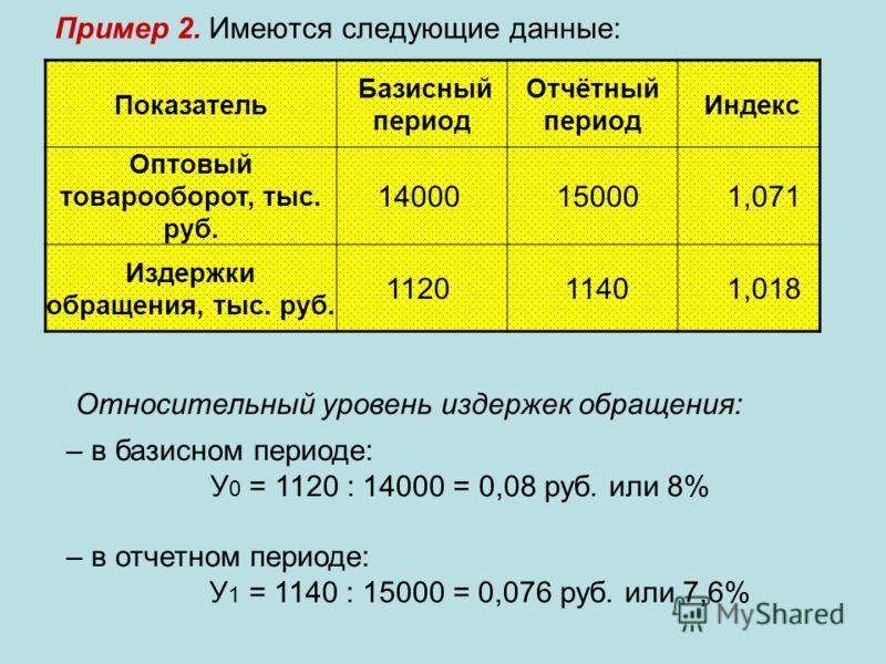 Пример 2. Имеются следующие данные: Показатель Базисный период Отчётный период Индекс Оптовый товарооборот, тыс. руб. 14000 15000 1,071 Издержки обращения, тыс. руб. 1120 1140 1,018 Относительный уровень издержек обращения: – в базисном периоде: У 0