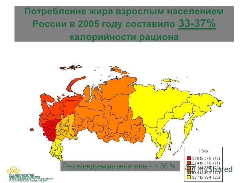 Потребление жира взрослым населением России в 2005 году составило 33-37% калорийности рациона Рекомендуемые величины – < 30 %