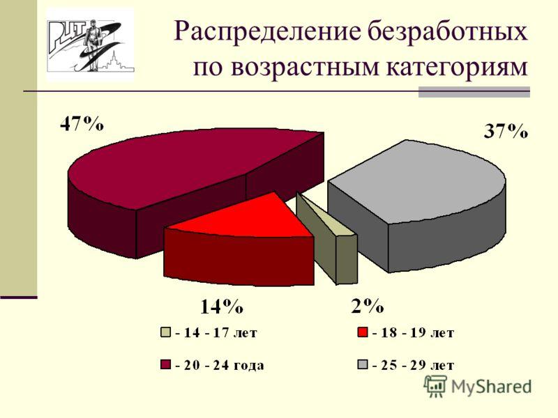 Распределение безработных по возрастным категориям