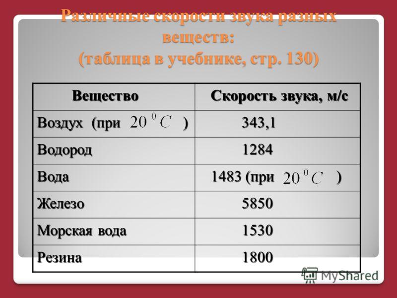Различные скорости звука разных веществ: (таблица в учебнике, стр. 130) Вещество Вещество Скорость звука, м/с Скорость звука, м/с Воздух (при ) 343,1 343,1 Водород 1284 1284 Вода 1483 (при ) 1483 (при ) Железо 5850 5850 Морская вода 1530 1530 Резина