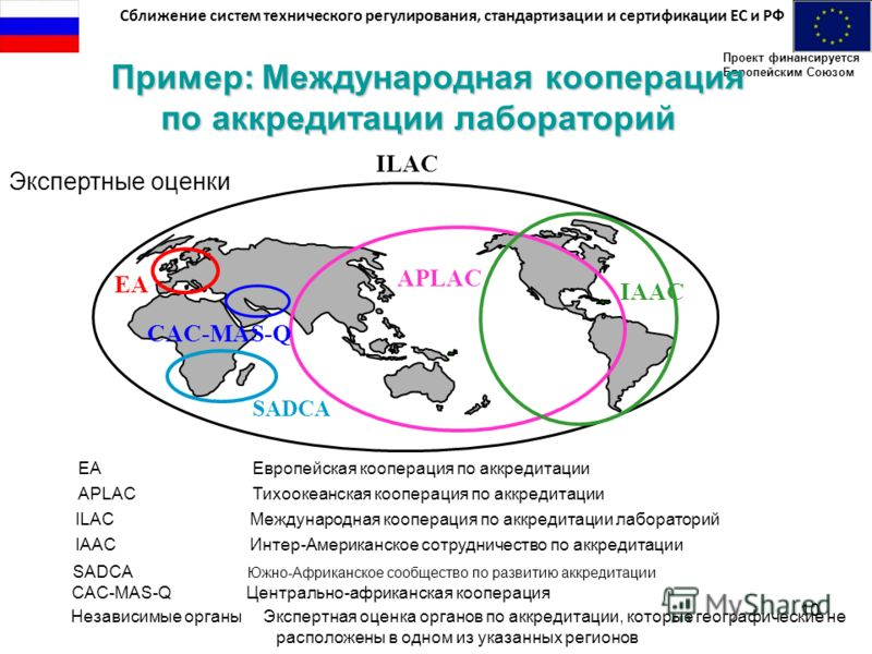 Сближение систем технического регулирования, стандартизации и сертификации ЕС и РФ Проект финансируется Европейским Союзом 10 Пример: Международная кооперация по аккредитации лабораторий Пример: Международная кооперация по аккредитации лабораторий IL