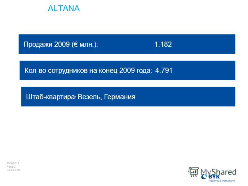 7/22/2012 Page 3 BYK-Facts ALTANA Продажи 2009 ( млн.):1.182 Штаб-квартира : Везель, Германия Кол-во сотрудников на конец 2009 года: 4.791