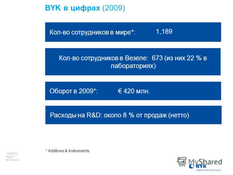 7/22/2012 Page 7 BYK-Facts Кол-во сотрудников в мире*: Оборот в 2009*: 420 млн. * Additives & Instruments BYK в цифрах (2009) Кол-во сотрудников в Везеле: 673 (из них 22 % в лабораториях) Расходы на R&D: около 8 % от продаж (нетто) 1,189