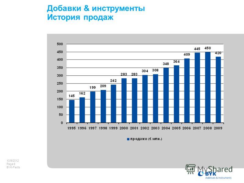 7/22/2012 Page 8 BYK-Facts Добавки & инструменты История продаж