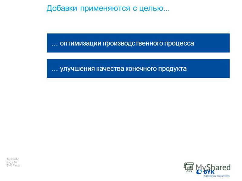 8/8/2012 Page 14 BYK-Facts Добавки применяются с целью... … оптимизации производственного процесса … улучшения качества конечного продукта