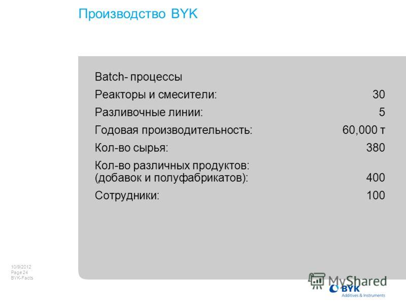 8/8/2012 Page 24 BYK-Facts Производство BYK Batch- процессы Реакторы и смесители:30 Разливочные линии: 5 Годовая производительность:60,000 т Кол-во сырья: 380 Кол-во различных продуктов: (добавок и полуфабрикатов):400 Сотрудники:100