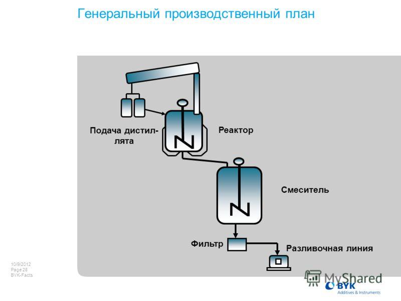 8/8/2012 Page 28 BYK-Facts Генеральный производственный план Смеситель Z Фильтр Разливочная линия Реактор Подача дистил- лята Z