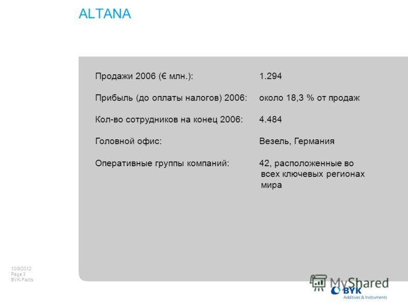 8/8/2012 Page 3 BYK-Facts Продажи 2006 ( млн.):1.294 Прибыль (до оплаты налогов) 2006:около 18,3 % от продаж Кол-во сотрудников на конец 2006:4.484 Головной офис:Везель, Германия Оперативные группы компаний:42, расположенные во всех ключевых регионах