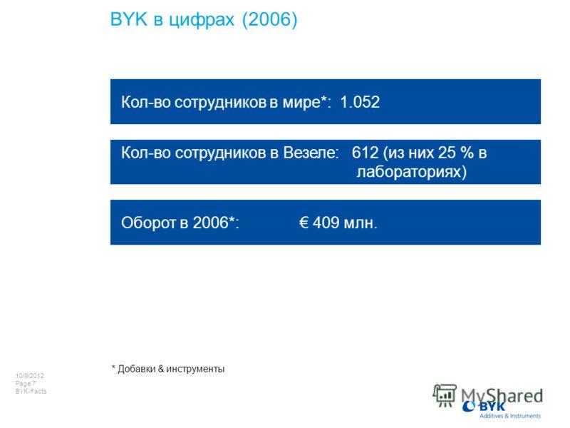8/8/2012 Page 7 BYK-Facts Кол-во сотрудников в мире*: 1.052 Оборот в 2006*: 409 млн. * Добавки & инструменты BYK в цифрах (2006) Кол-во сотрудников в Везеле: 612 (из них 25 % в лабораториях)