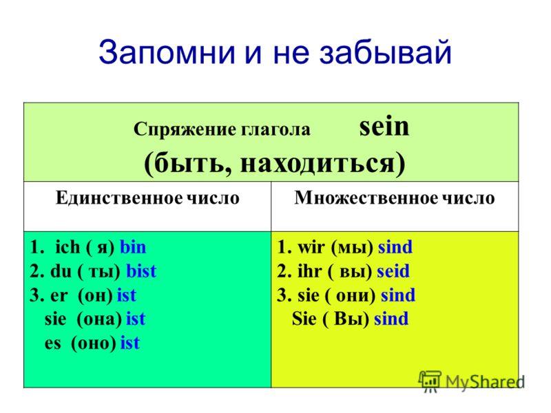 Запомни и не забывай Спряжение глагола sein (быть, находиться) Единственное числоМножественное число 1. ich ( я) bin 2.du ( ты) bist 3.er (он) ist sie (она) ist es (оно) ist 1.wir (мы) sind 2.ihr ( вы) seid 3.sie ( они) sind Sie ( Вы) sind