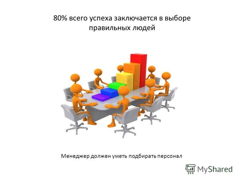 80% всего успеха заключается в выборе правильных людей Менеджер должен уметь подбирать персонал