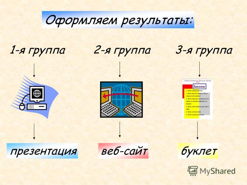 Оформляем результаты: 1-я группа презентация 2-я группа веб-сайт 3-я группа буклет