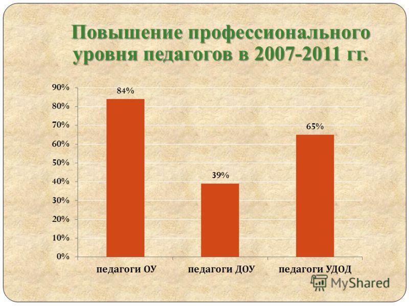 Повышение профессионального уровня педагогов в 2007-2011 гг.