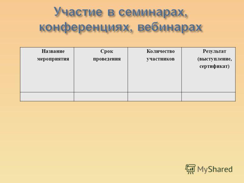Название мероприятия Срок проведения Количество участников Результат ( выступление, сертификат )