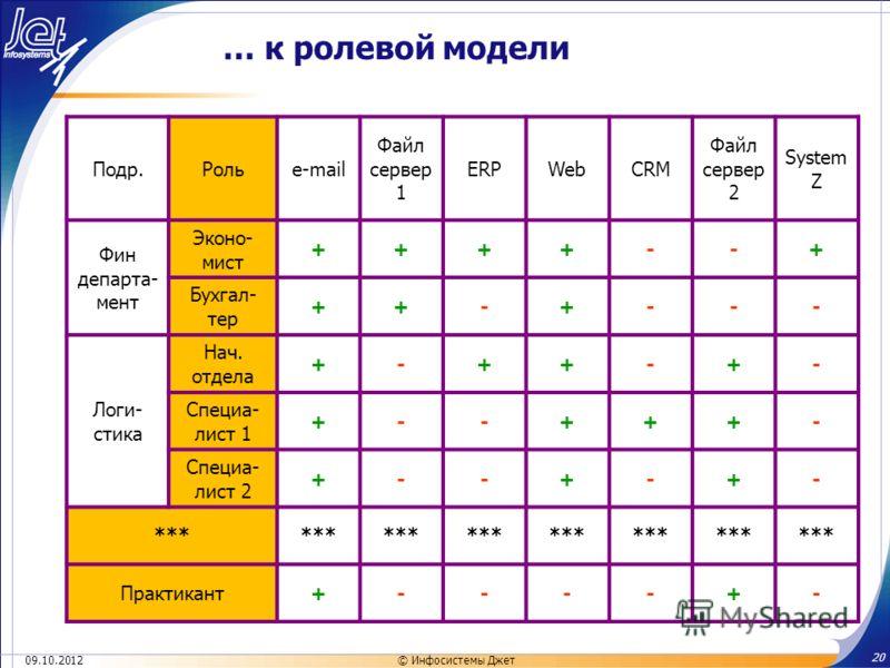 19.07.2012 20 © Инфосистемы Джет … к ролевой модели Подр.Рольe-mail Файл сервер 1 ERPWebCRM Файл сервер 2 System Z Фин департа- мент Эконо- мист ++++--+ Бухгал- тер ++-+--- Логи- стика Нач. отдела +-++-+- Специа- лист 1 +--+++- Специа- лист 2 +--+-+-