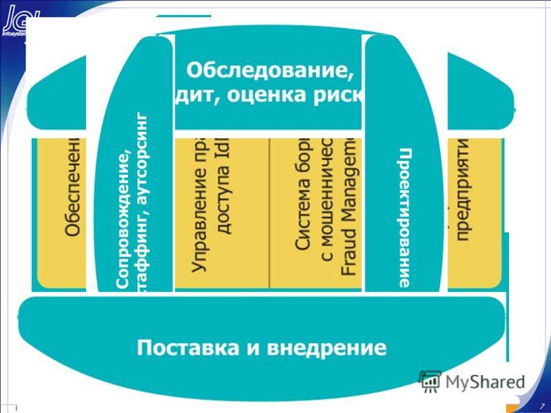 19.07.2012 7 © Инфосистемы Джет Спектр решений ЦИБ Джет