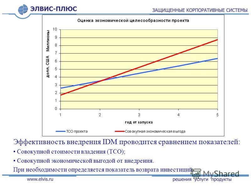 Эффективность внедрения IDM проводится сравнением показателей: Совокупной стоимости владения (ТСО); Совокупной экономической выгодой от внедрения. При необходимости определяется показатель возврата инвестиций