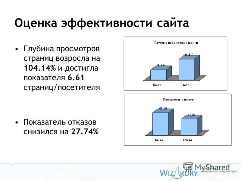 Оценка эффективности сайта Глубина просмотров страниц возросла на 104.14% и достигла показателя 6.61 страниц/посетителя Показатель отказов снизился на 27.74%