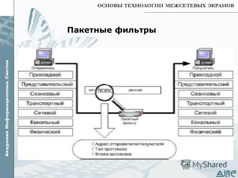 ОСНОВЫ ТЕХНОЛОГИИ МЕЖСЕТЕВЫХ ЭКРАНОВ Пакетные фильтры