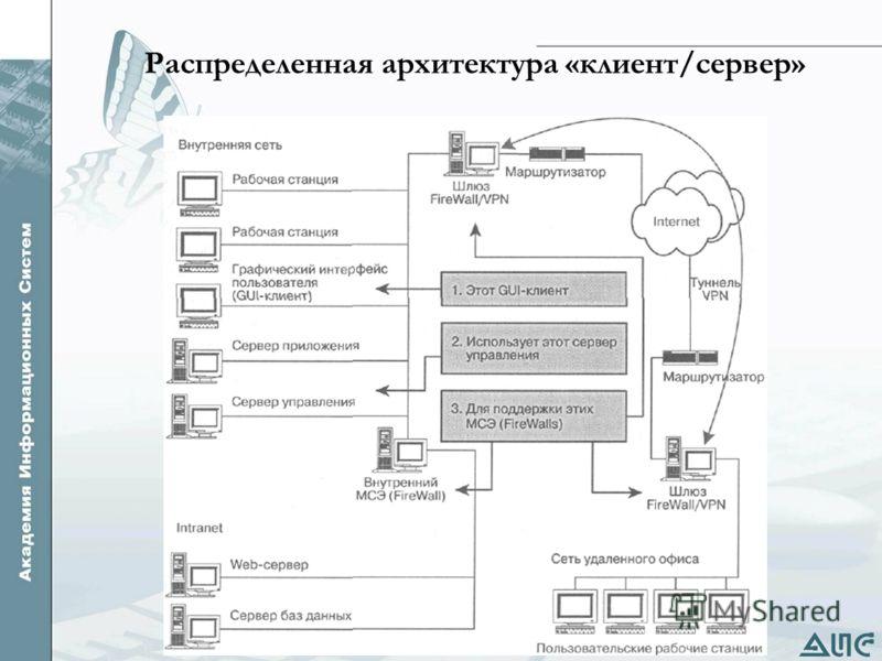 Распределенная архитектура «клиент/сервер»
