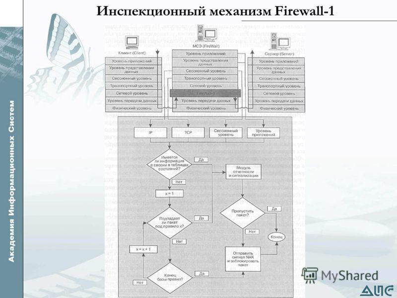 Инспекционный механизм Firewall-1