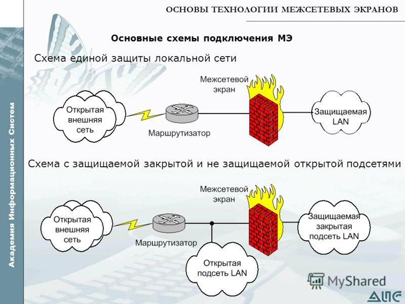 ОСНОВЫ ТЕХНОЛОГИИ МЕЖСЕТЕВЫХ ЭКРАНОВ Основные схемы подключения МЭ Схема единой защиты локальной сети Схема с защищаемой закрытой и не защищаемой открытой подсетями
