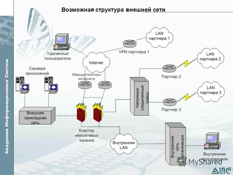 Возможная структура внешней сети