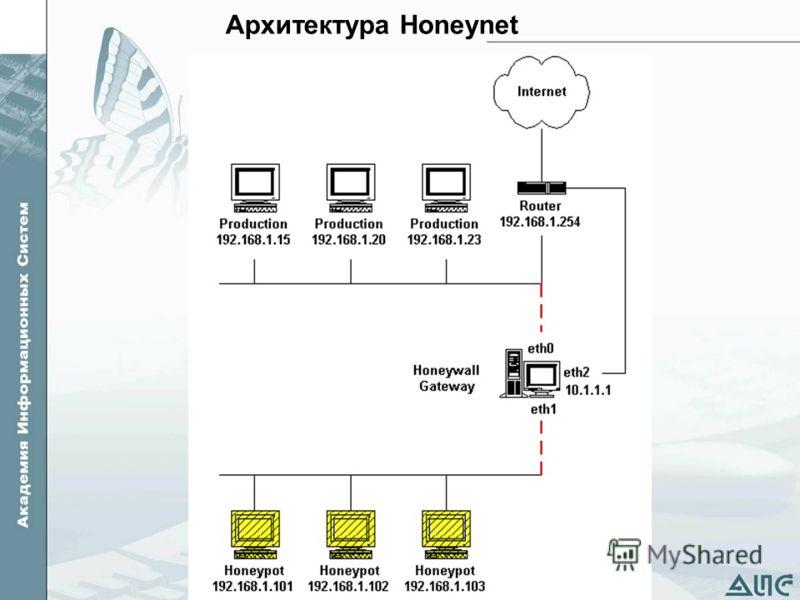 Архитектура Honeynet