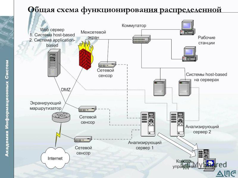 Общая схема функционирования распределенной