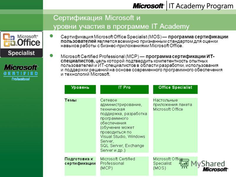 Сертификация Microsoft и уровни участия в программе IT Academy Сертификация Microsoft Office Specialist (MOS) программа сертификации пользователей является всемирно признанным стандартом для оценки навыков работы с бизнес-приложениями Microsoft Offic