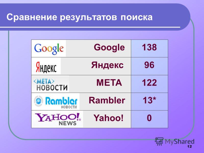 12 Сравнение результатов поиска Google Яндекс МЕТА Rambler Yahoo! 138 96 122 13* 0