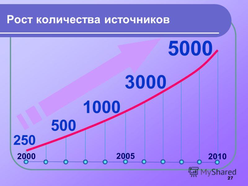 27 Рост количества источников 5000 250 3000 500 1000 2000 2005 2010
