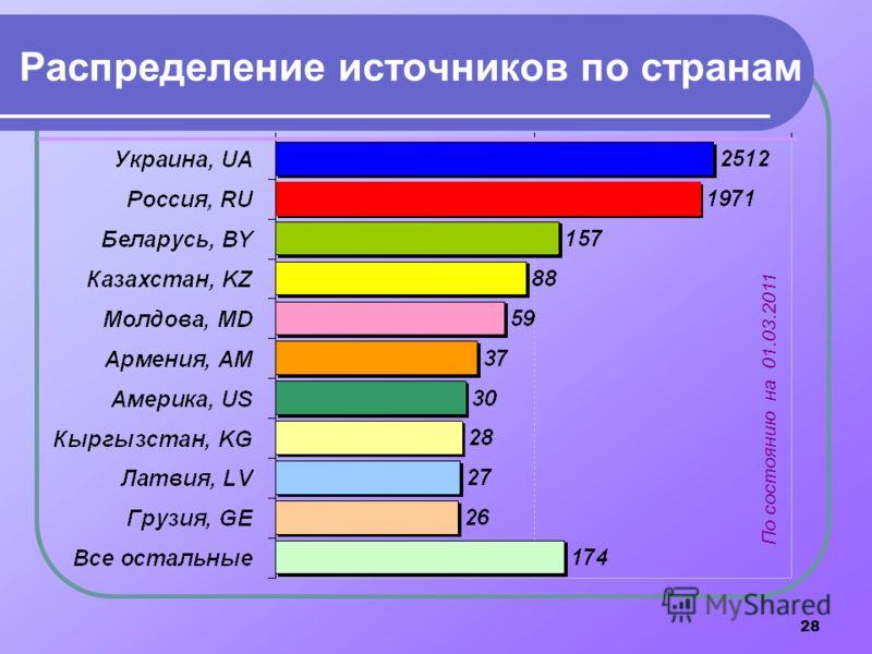 28 Распределение источников по странам По состоянию на 01.03.2011