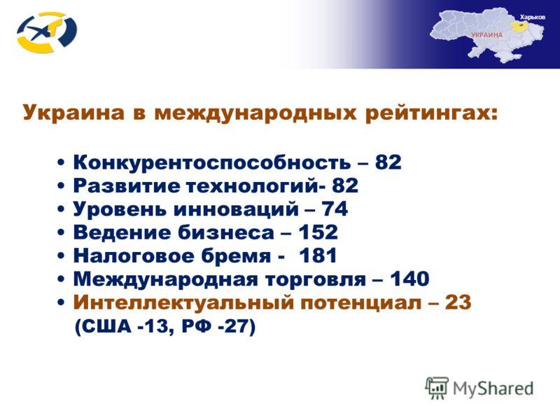 Украина в международных рейтингах: Конкурентоспособность – 82 Развитие технологий- 82 Уровень инноваций – 74 Ведение бизнеса – 152 Налоговое бремя - 181 Международная торговля – 140 Интеллектуальный потенциал – 23 (США -13, РФ -27) УКРАИНА Харьков