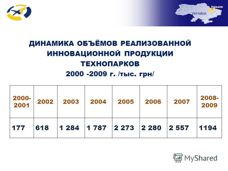 УКРАИНА Харьков ДИНАМИКА ОБЪЁМОВ РЕАЛИЗОВАННОЙ ИННОВАЦИОННОЙ ПРОДУКЦИИ ТЕХНОПАРКОВ 2000 -2009 г. /тыс. грн/ 2000- 2001 200220032004200520062007 2008- 2009 1776181 2841 7872 2732 2802 5571194