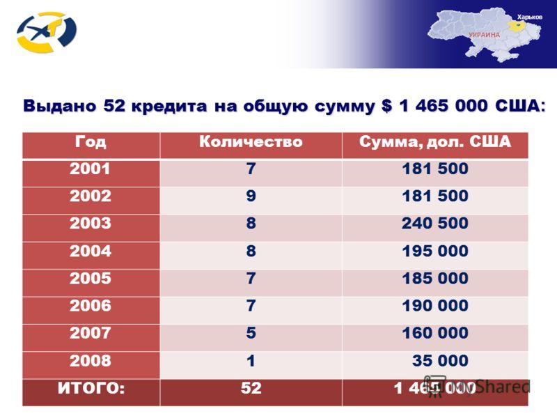 Выдано 52 кредита на общую сумму $ 1 465 000 США : ГодКоличествоСумма, дол. США 20017181 500 20029181 500 20038240 500 20048195 000 20057185 000 20067190 000 20075160 000 20081 35 000 ИТОГО:521 465 000 УКРАИНА Харьков