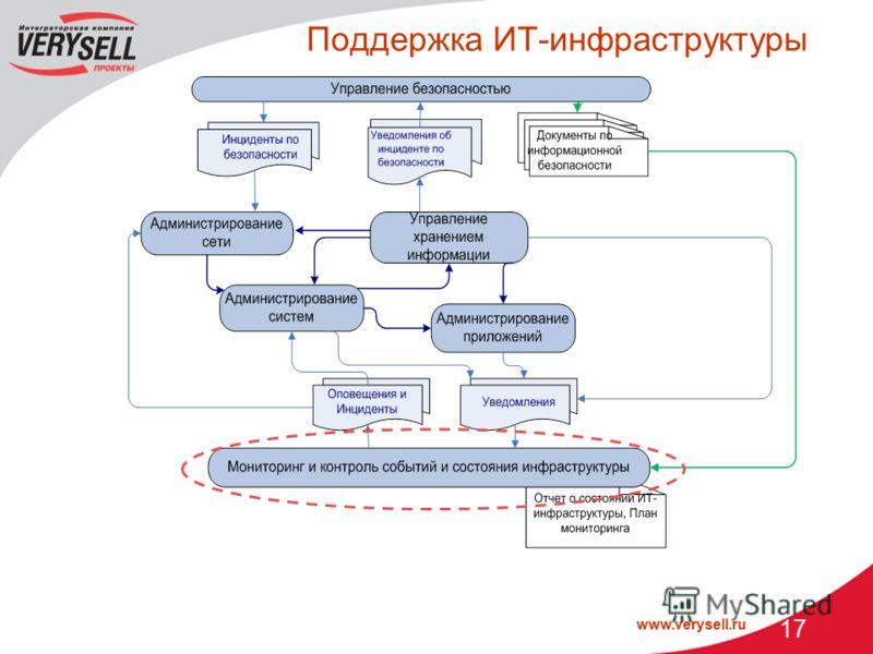 www.verysell.ru 17 Поддержка ИТ-инфраструктуры