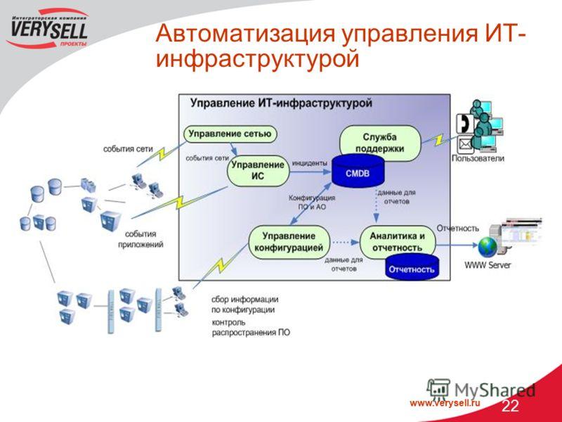 www.verysell.ru 22 Автоматизация управления ИТ- инфраструктурой