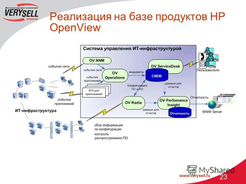 www.verysell.ru 23 Реализация на базе продуктов НР OpenView