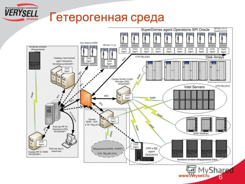 www.verysell.ru 6 Гетерогенная среда