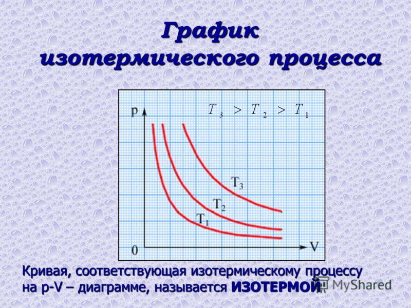 Кривая, соответствующая изотермическому процессу на p-V – диаграмме, называется ИЗОТЕРМОЙ График изотермического процесса
