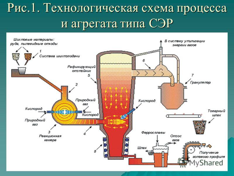 Рис.1. Технологическая схема процесса и агрегата типа СЭР