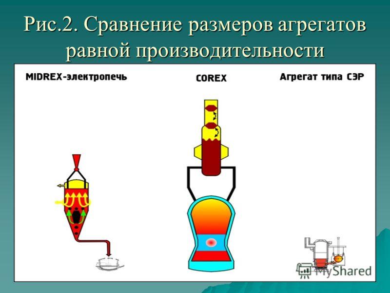 Рис.2. Сравнение размеров агрегатов равной производительности