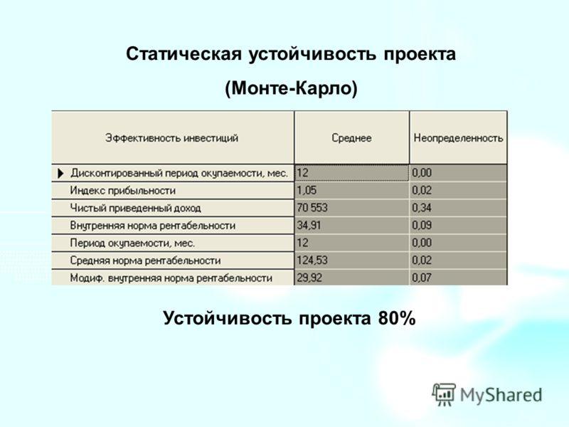 Статическая устойчивость проекта (Монте-Карло) Устойчивость проекта 80%