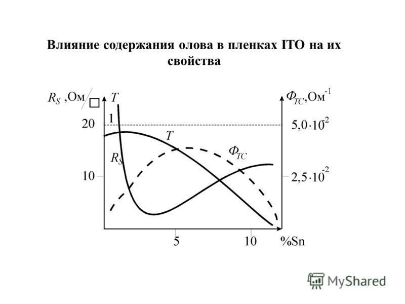 Влияние содержания олова в пленках ITO на их свойства